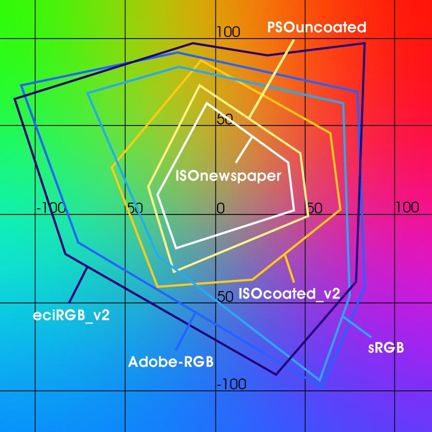 Aufbau der einzelnen Farbräume