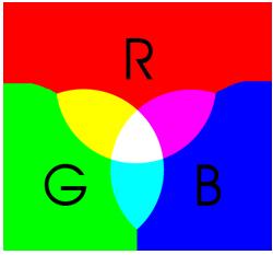 RGB-Kreis - Erklärung wie sich die RGB Farben zusammen setzen